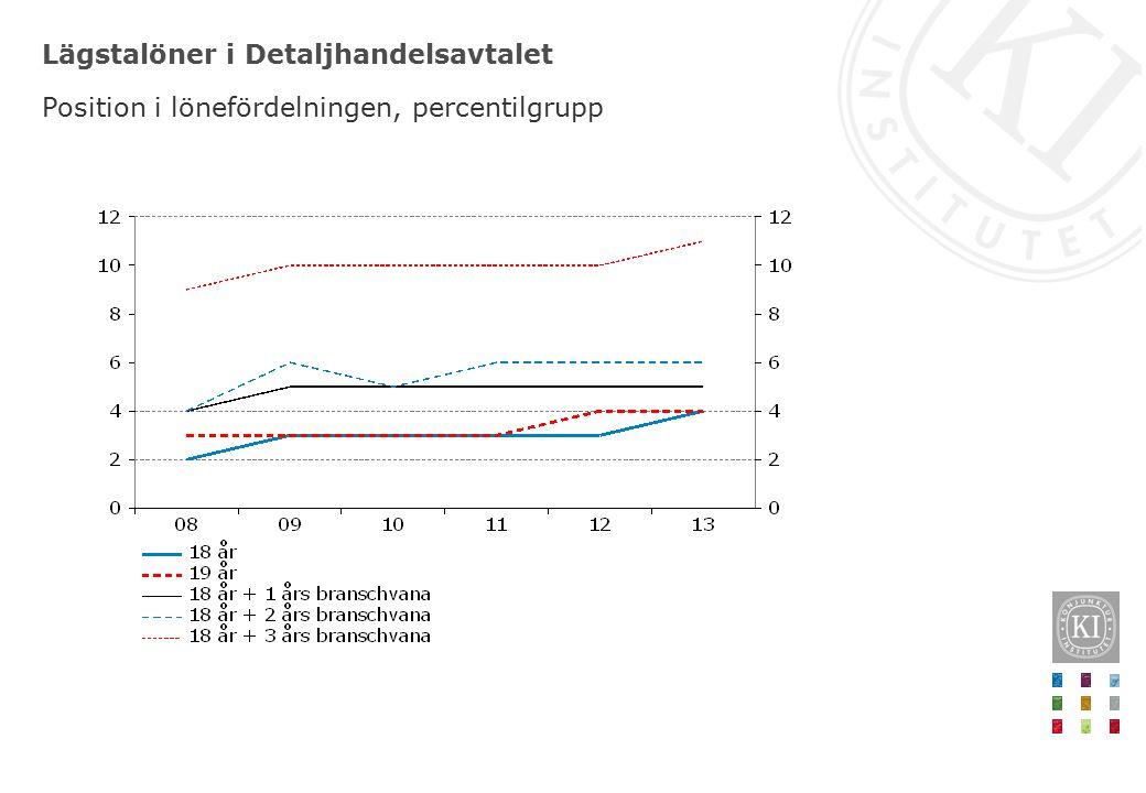 Lägstalöner i Detaljhandelsavtalet Position i lönefördelningen, percentilgrupp