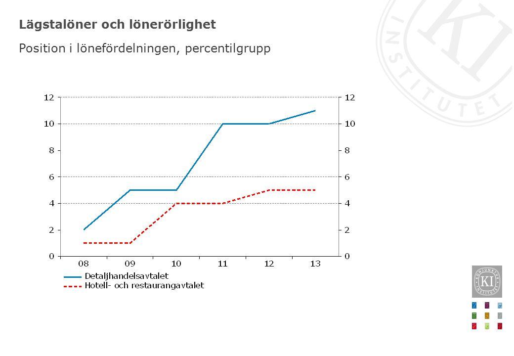 Lägstalöner och lönerörlighet Position i lönefördelningen, percentilgrupp