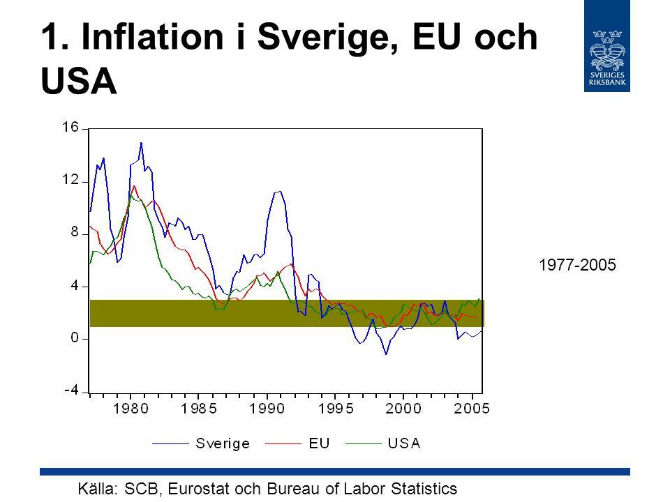 1. Inflation i Sverige, EU och USA Källa: SCB, Eurostat och Bureau of Labor Statistics 1977-2005