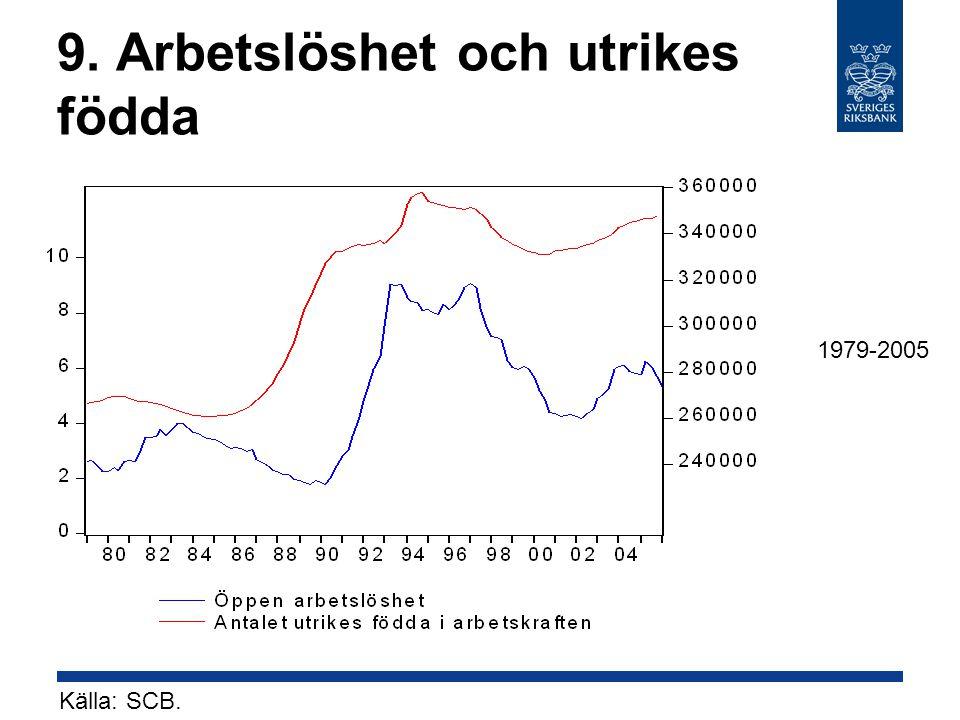 9. Arbetslöshet och utrikes födda Källa: SCB. 1979-2005