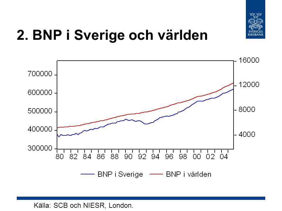 2. BNP i Sverige och världen Källa: SCB och NIESR, London.