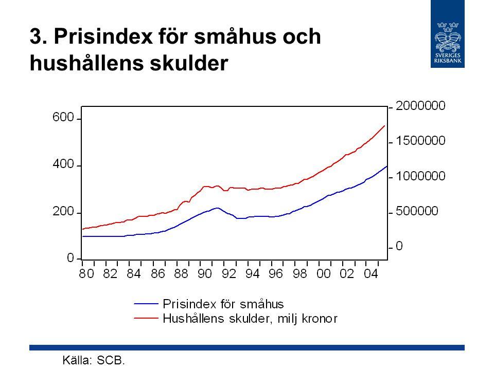 3. Prisindex för småhus och hushållens skulder Källa: SCB.