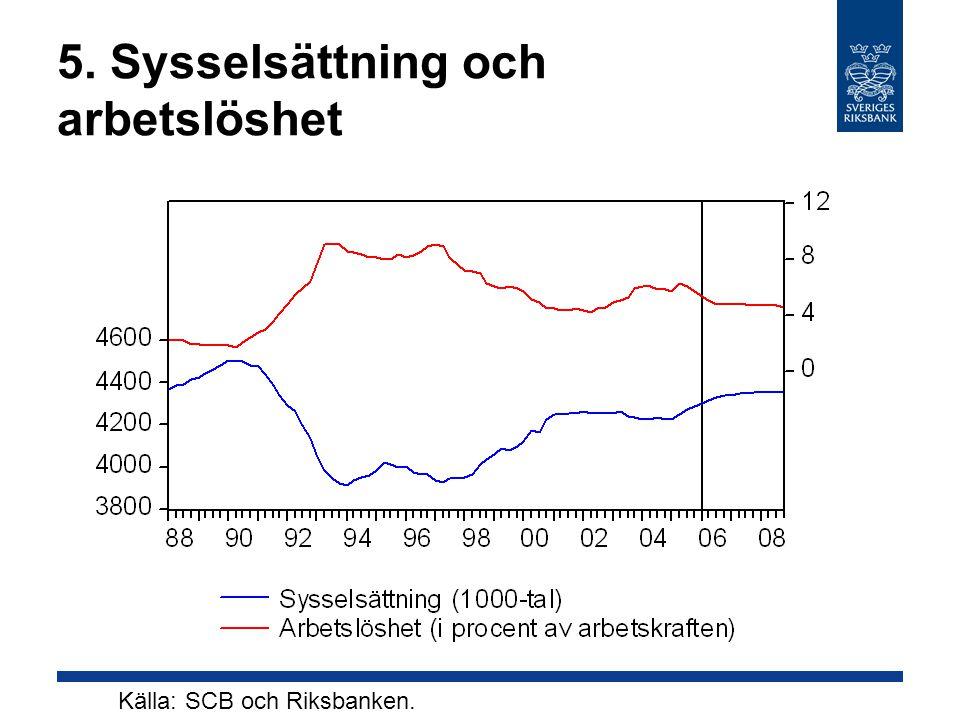 5. Sysselsättning och arbetslöshet Källa: SCB och Riksbanken.
