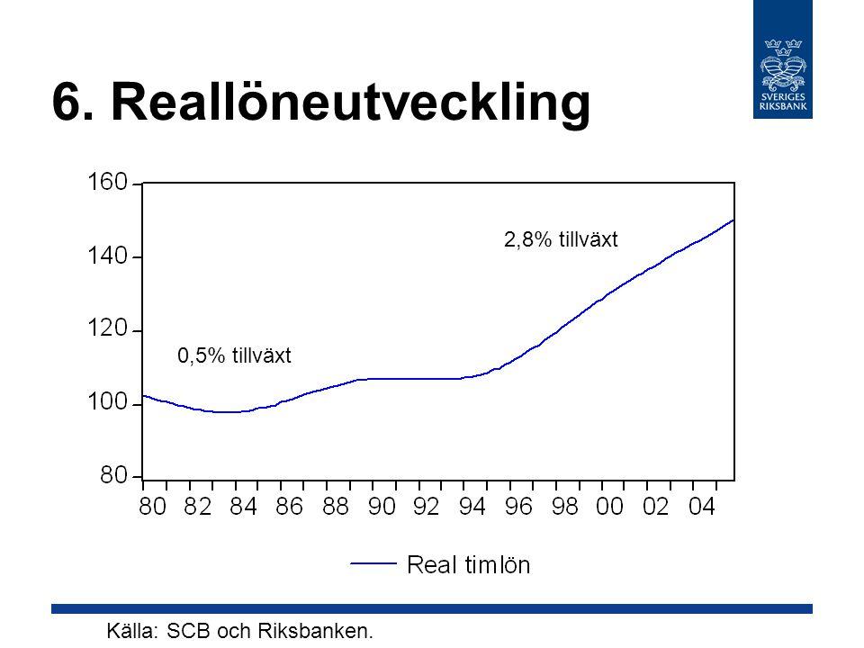6. Reallöneutveckling 0,5% tillväxt 2,8% tillväxt Källa: SCB och Riksbanken.
