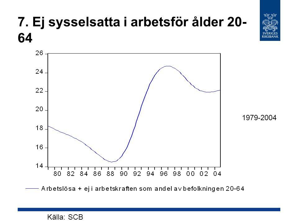 7. Ej sysselsatta i arbetsför ålder 20- 64 Källa: SCB 1979-2004