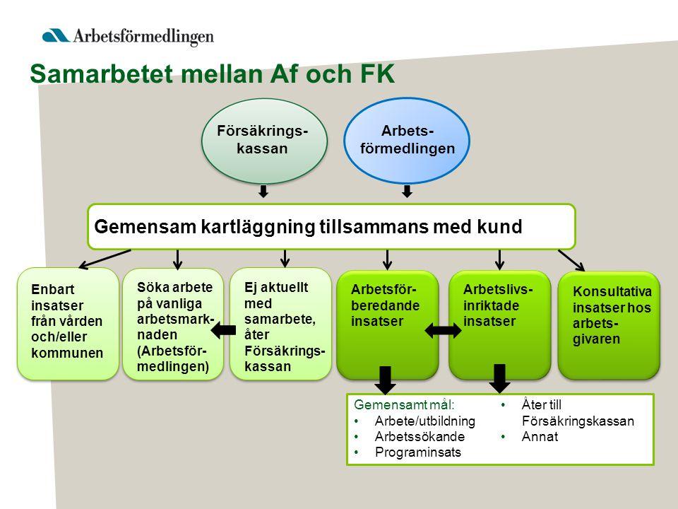 Samarbetet mellan Af och FK Försäkrings- kassan Arbets- förmedlingen Gemensam kartläggning tillsammans med kund Enbart insatser från vården och/eller