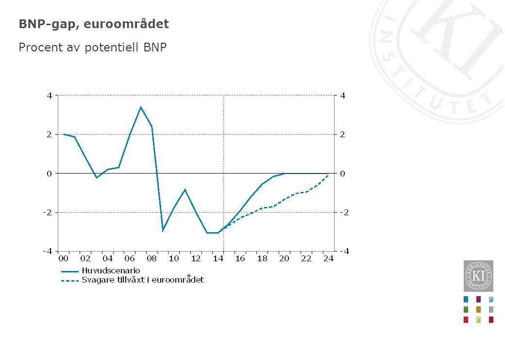 BNP-gap, euroområdet Procent av potentiell BNP