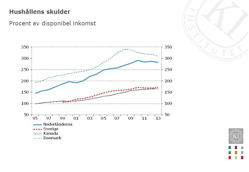 Hushållens skulder Procent av disponibel inkomst