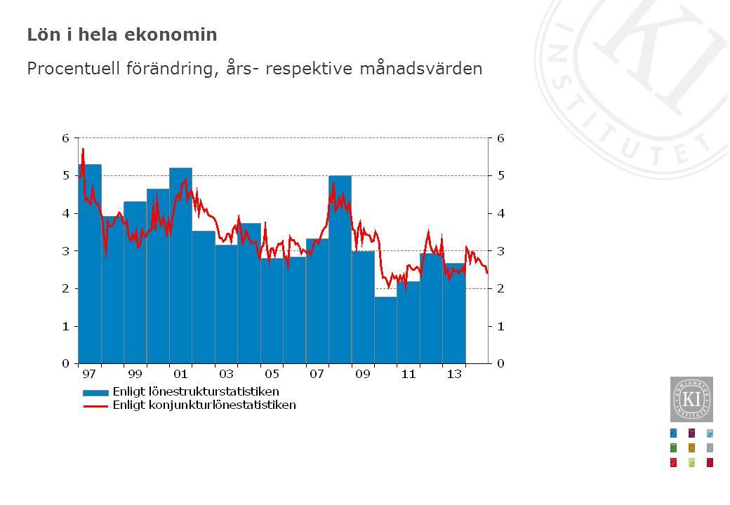 Lön i hela ekonomin Procentuell förändring, års- respektive månadsvärden