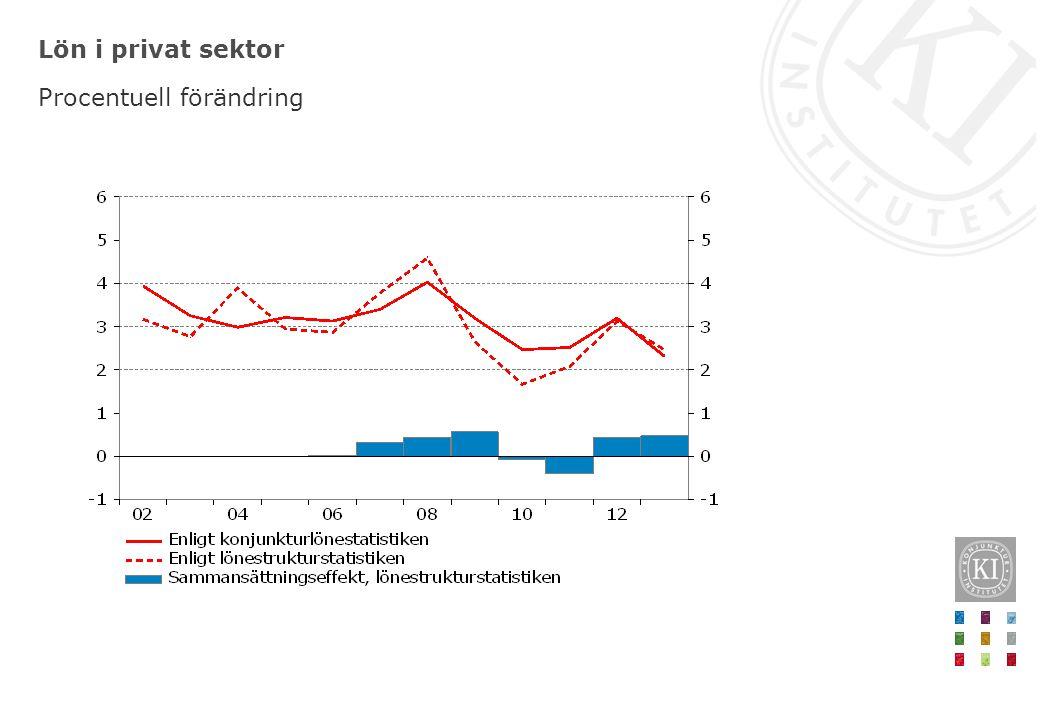 Lön i privat sektor Procentuell förändring