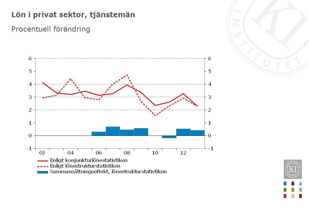 Lön i privat sektor, tjänstemän Procentuell förändring