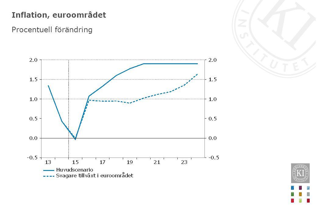 Inflation, euroområdet Procentuell förändring