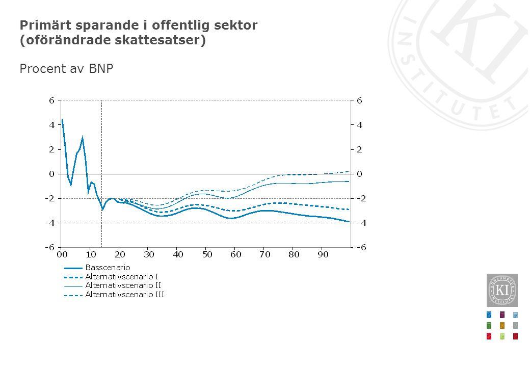 Primärt sparande i offentlig sektor (oförändrade skattesatser) Procent av BNP
