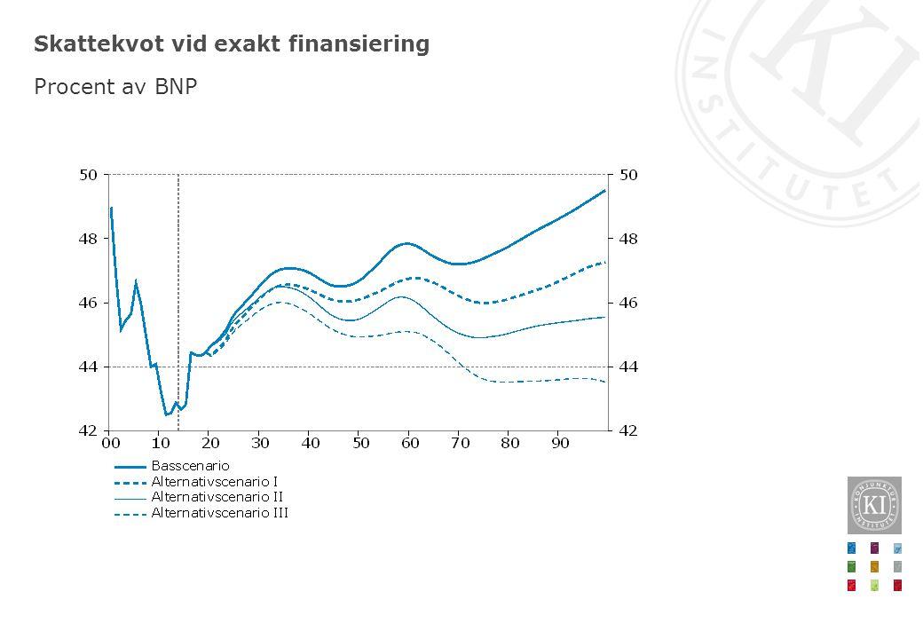 Skattekvot vid exakt finansiering Procent av BNP
