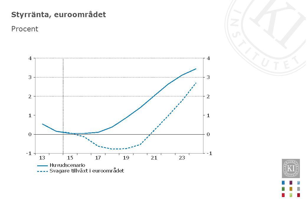 Styrränta, euroområdet Procent