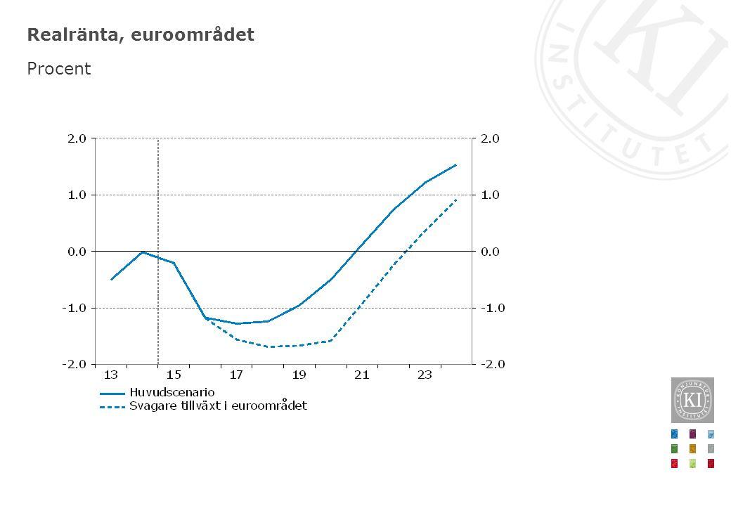 Realränta, euroområdet Procent
