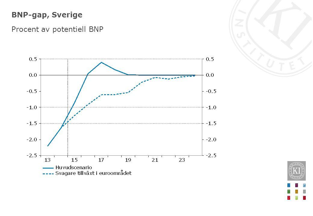 BNP-gap, Sverige Procent av potentiell BNP