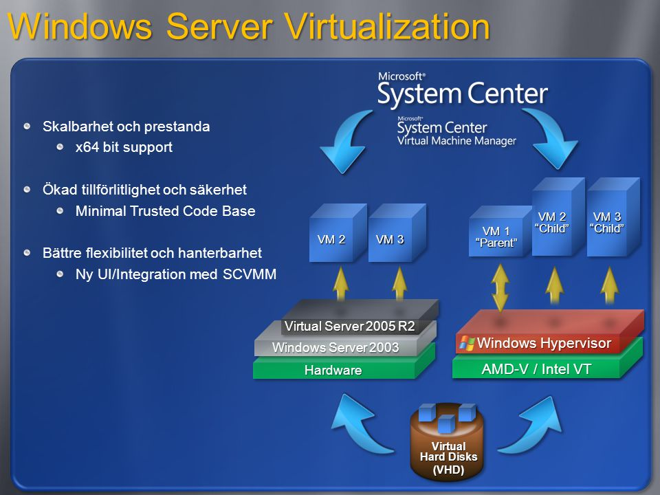 Windows Server Virtualization Skalbarhet och prestanda x64 bit support Ökad tillförlitlighet och säkerhet Minimal Trusted Code Base Bättre flexibilitet och hanterbarhet Ny UI/Integration med SCVMM VM 1 Parent VM 2 Child VM 3 Child HardwareHardware Windows Server 2003 Virtual Server 2005 R2 VM 2 VM 3
