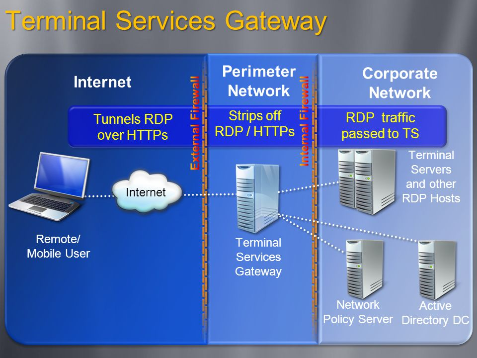 Terminal Services Gateway Internet Perimeter Network Corporate Network Remote/ Mobile User Terminal Services Gateway Network Policy Server Active Directory DC Tunnels RDP over HTTPs Strips off RDP / HTTPs Terminal Servers and other RDP Hosts RDP traffic passed to TS Internet