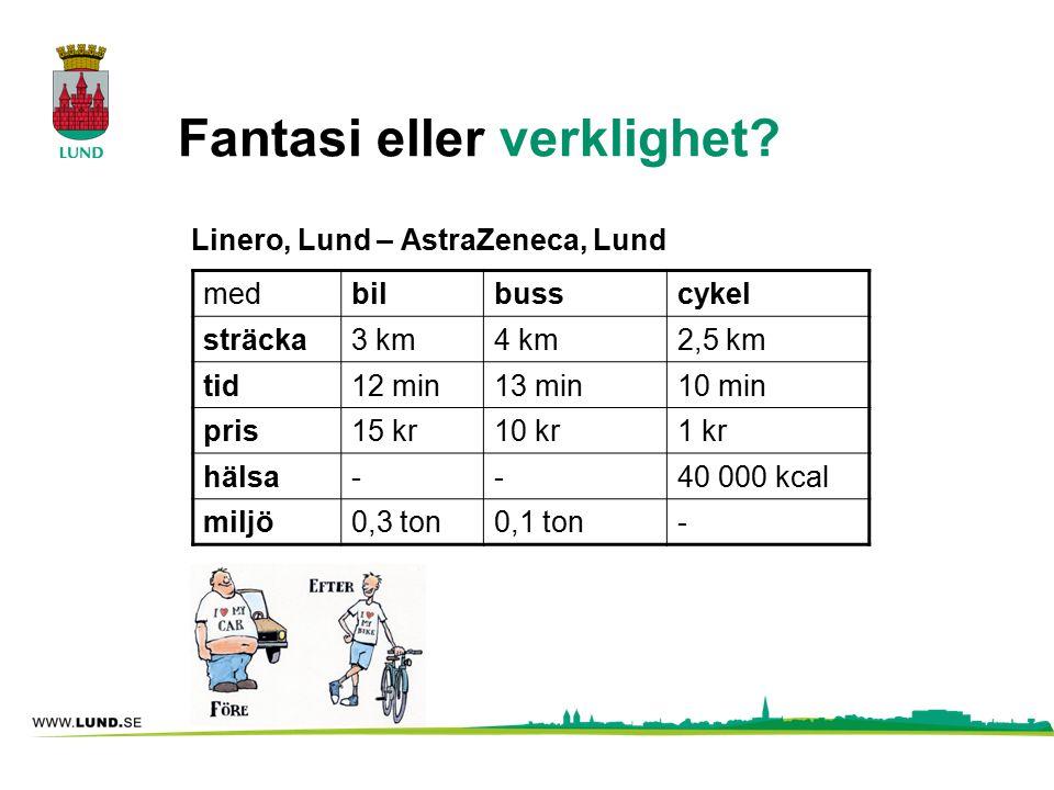 Fantasi eller verklighet? Linero, Lund – AstraZeneca, Lund medbilbusscykel sträcka3 km4 km2,5 km tid12 min13 min10 min pris15 kr10 kr1 kr hälsa--40 00