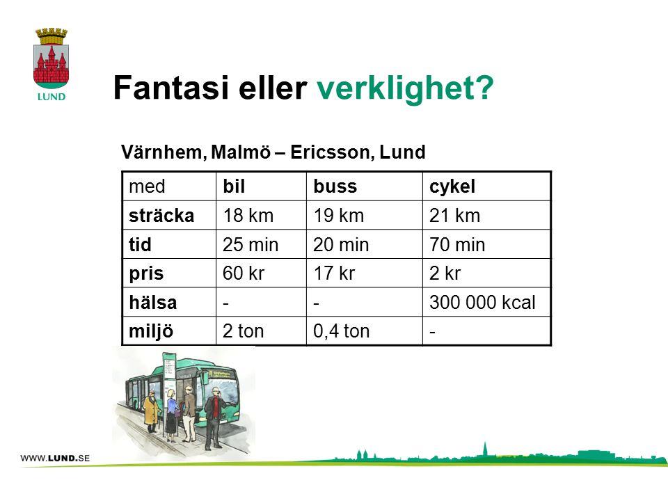 Fantasi eller verklighet? Värnhem, Malmö – Ericsson, Lund medbilbusscykel sträcka18 km19 km21 km tid25 min20 min70 min pris60 kr17 kr2 kr hälsa--300 0