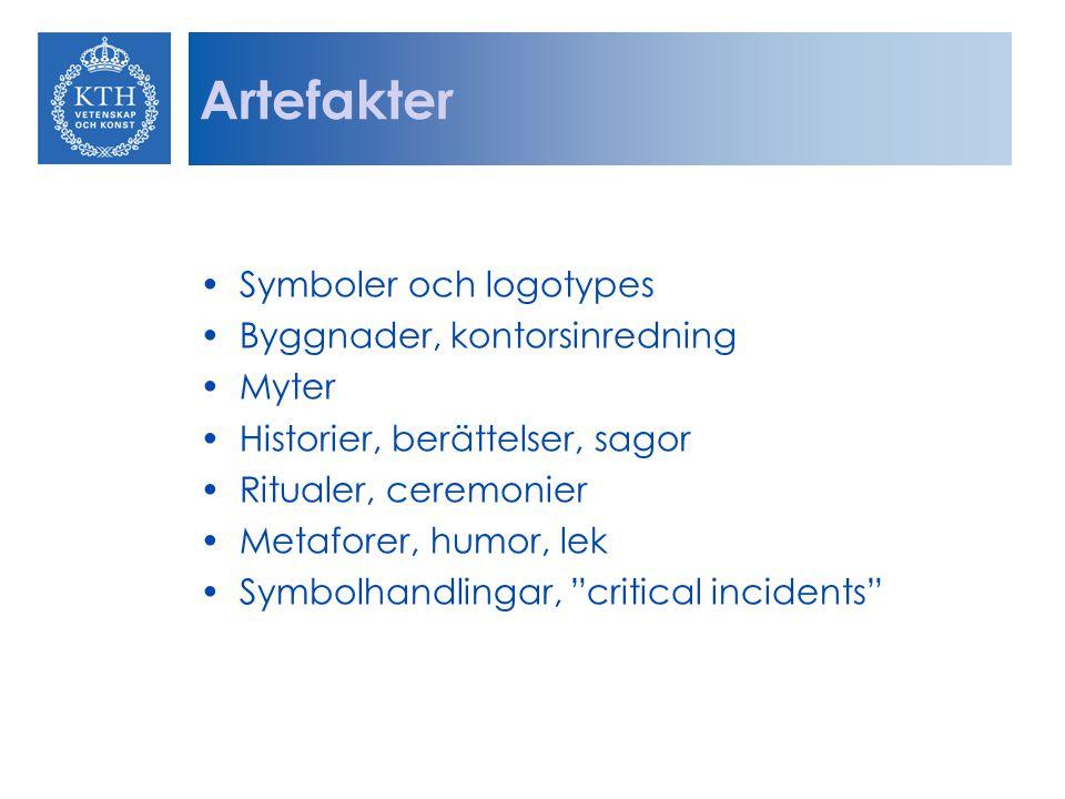 Artefakter Symboler och logotypes Byggnader, kontorsinredning Myter Historier, berättelser, sagor Ritualer, ceremonier Metaforer, humor, lek Symbolhan