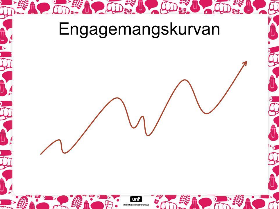 Vad påverkar engagemanget.