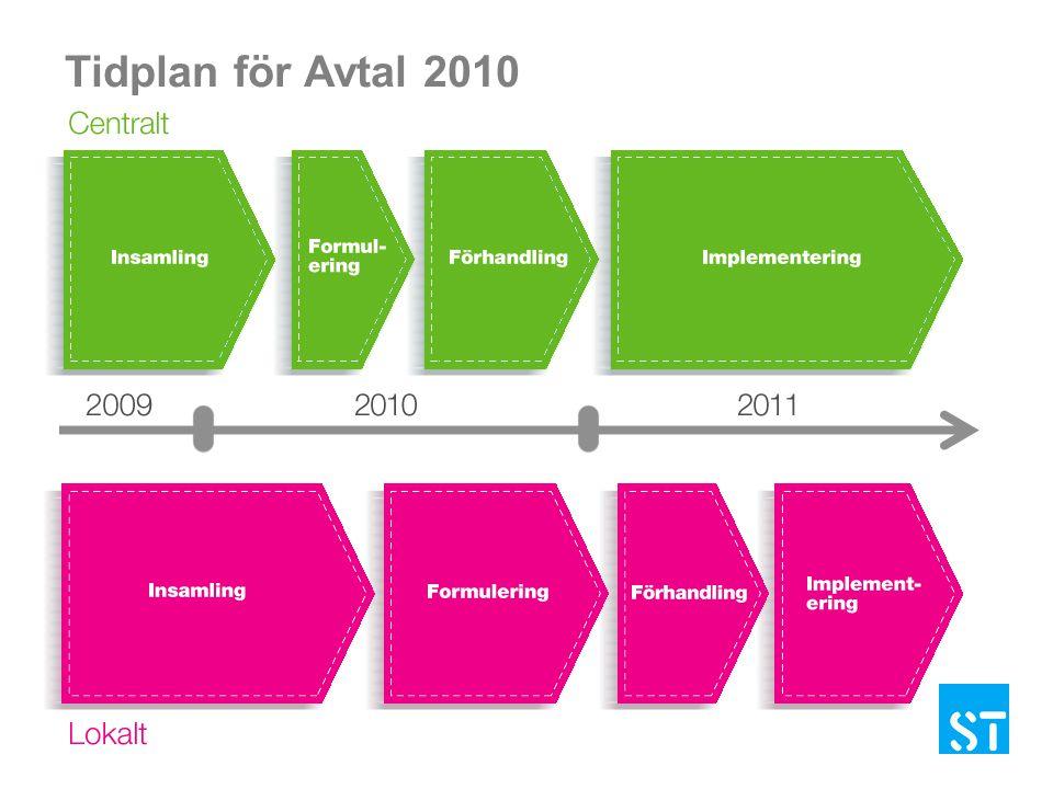 Tidplan för Avtal 2010