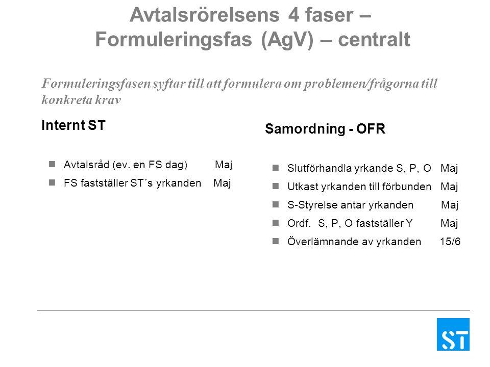 Avtalsrörelsens 4 faser – Formuleringsfas (AgV) – centralt Internt ST Avtalsråd (ev. en FS dag) Maj FS fastställer ST´s yrkanden Maj Samordning - OFR
