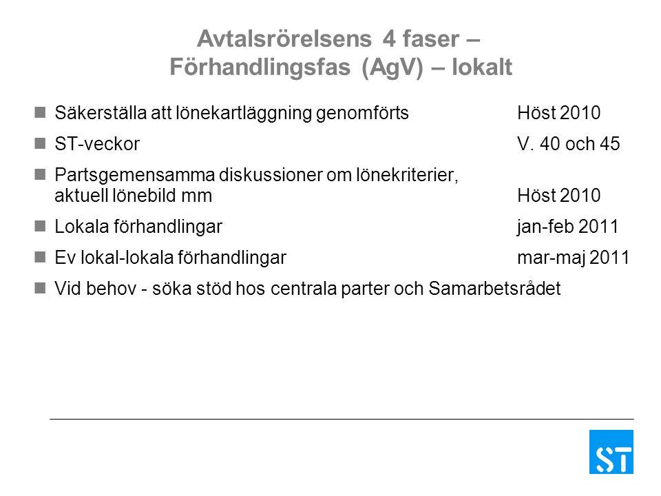 Avtalsrörelsens 4 faser – Förhandlingsfas (AgV) – lokalt Säkerställa att lönekartläggning genomförts Höst 2010 ST-veckor V. 40 och 45 Partsgemensamma