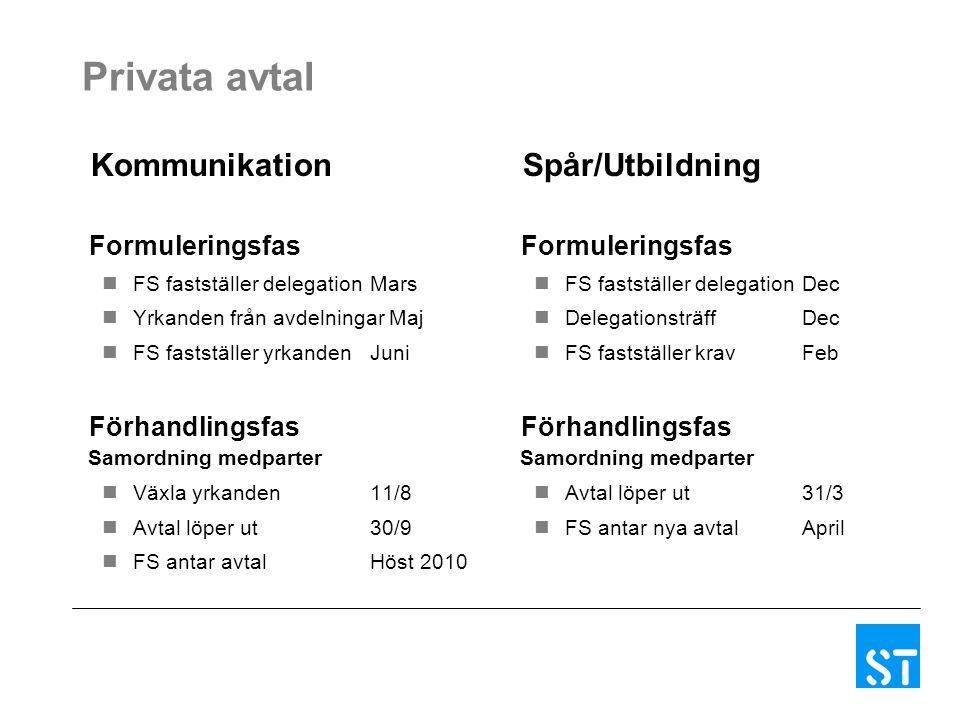 Privata avtal Kommunikation Formuleringsfas FS fastställer delegationMars Yrkanden från avdelningar Maj FS fastställer yrkandenJuni Förhandlingsfas Sa