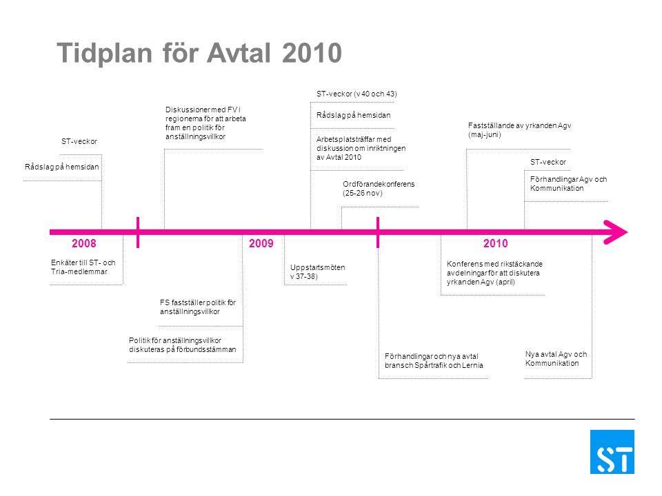 Tidplan för Avtal 2010 Diskussioner med FV i regionerna för att arbeta fram en politik för anställningsvillkor ST-veckor Rådslag på hemsidan Enkäter t