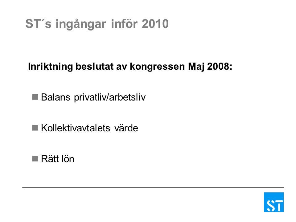 ST´s ingångar inför 2010 Inriktning beslutat av kongressen Maj 2008: Balans privatliv/arbetsliv Kollektivavtalets värde Rätt lön