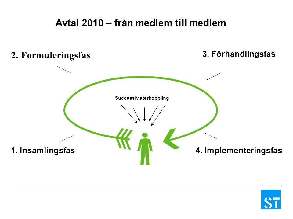 4. Implementeringsfas1. Insamlingsfas 3. Förhandlingsfas Successiv återkoppling Avtal 2010 – från medlem till medlem 2. Formuleringsfas