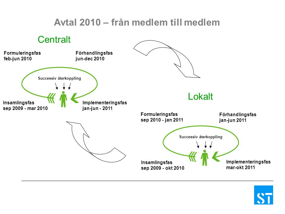 Insamlingsfas sep 2009 - mar 2010 Formuleringsfas feb-jun 2010 Successiv återkoppling Avtal 2010 – från medlem till medlem Förhandlingsfas jun-dec 2010 Implementeringsfas jan-jun - 2011 Insamlingsfas sep 2009 - okt 2010 Formuleringsfas sep 2010 - jan 2011 Successiv återkoppling Förhandlingsfas jan-jun 2011 Implementeringsfas mar-okt 2011 Centralt Lokalt