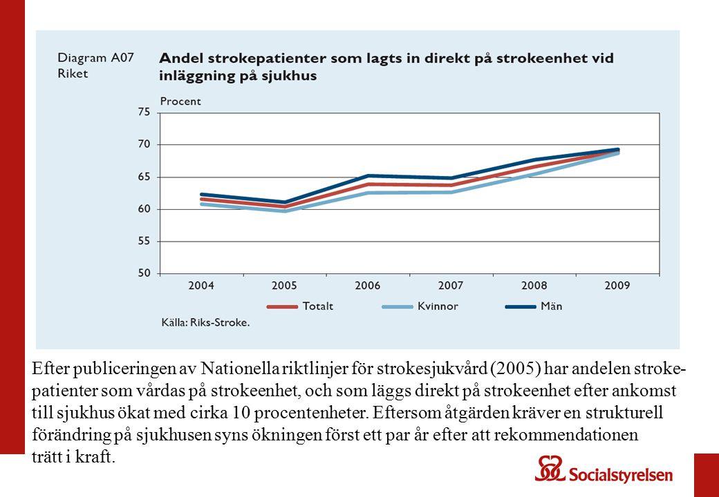 Efter publiceringen av Nationella riktlinjer för strokesjukvård (2005) har andelen stroke- patienter som vårdas på strokeenhet, och som läggs direkt p