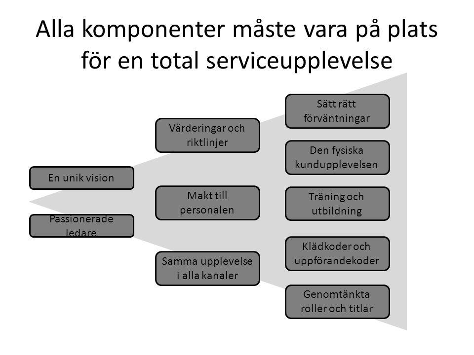 Alla komponenter måste vara på plats för en total serviceupplevelse En unik vision Värderingar och riktlinjer Passionerade ledare Genomtänkta roller o