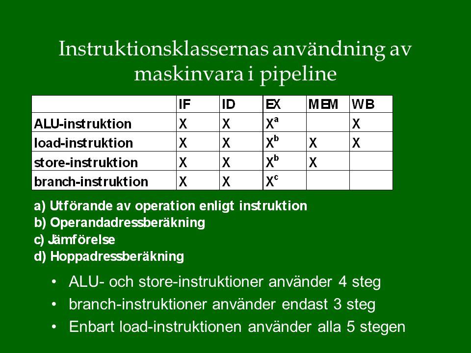 Instruktionsklassernas användning av maskinvara i pipeline ALU- och store-instruktioner använder 4 steg branch-instruktioner använder endast 3 steg Enbart load-instruktionen använder alla 5 stegen