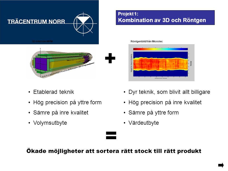 Projekt 1: Kombination av 3D och Röntgen + Etablerad teknik Hög precision på yttre form Sämre på inre kvalitet Volymsutbyte Dyr teknik, som blivit all