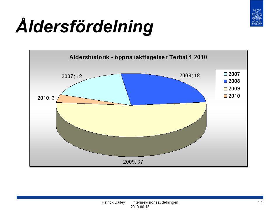 Patrick Bailey Internrevisionsavdelningen 2010-06-18 11 Åldersfördelning