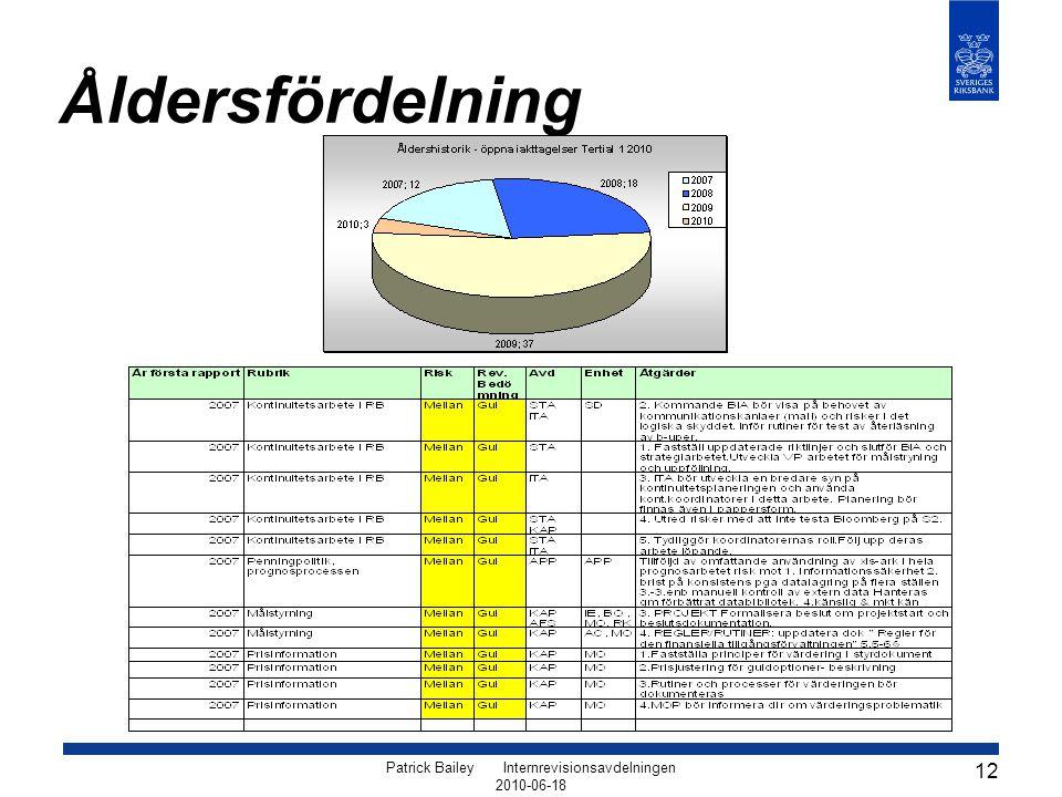 Patrick Bailey Internrevisionsavdelningen 2010-06-18 12 Åldersfördelning