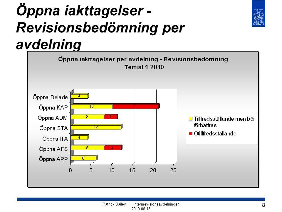 Patrick Bailey Internrevisionsavdelningen 2010-06-18 8 Öppna iakttagelser - Revisionsbedömning per avdelning