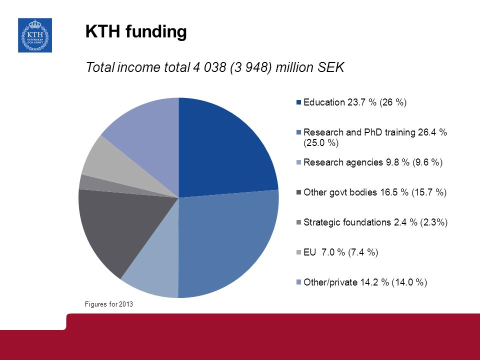 KTH funding Total income total 4 038 (3 948) million SEK Figures for 2013