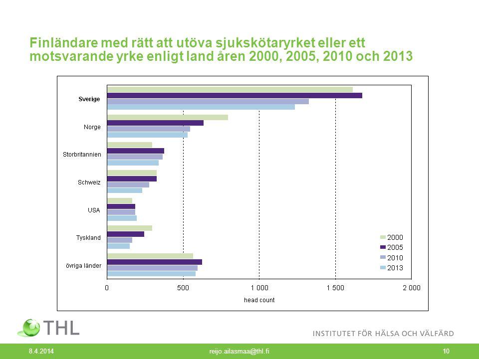 Finländare med rätt att utöva sjukskötaryrket eller ett motsvarande yrke enligt land åren 2000, 2005, 2010 och 2013 8.4.2014 reijo.ailasmaa@thl.fi10
