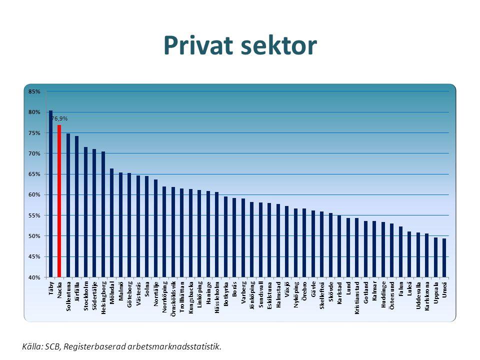 Tillväxt privata arbetsställen Källa: SCB, Centrala företags- och arbetsställeregistret.