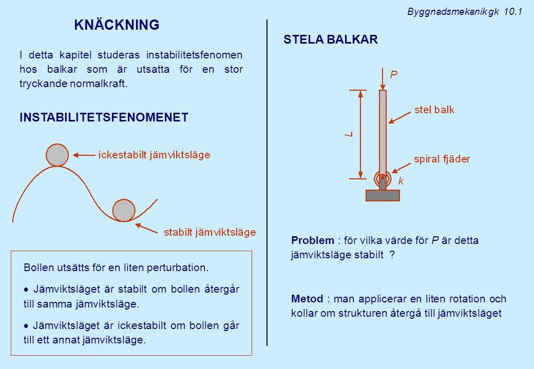 Byggnadsmekanik gk 10.2 M f > Pd : balken återgår till vertikalt jämviktsläge  balken är i ett stabilt jämviktsläge M f < Pd : balken faller (  ökar)  balken är i ett instabilt jämviktsläge.
