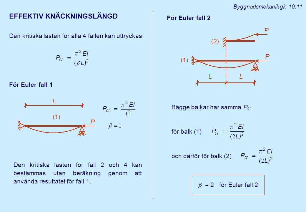 Byggnadsmekanik gk 10.11 EFFEKTIV KNÄCKNINGSLÄNGD Den kritiska lasten för alla 4 fallen kan uttryckas För Euler fall 1 Den kritiska lasten för fall 2