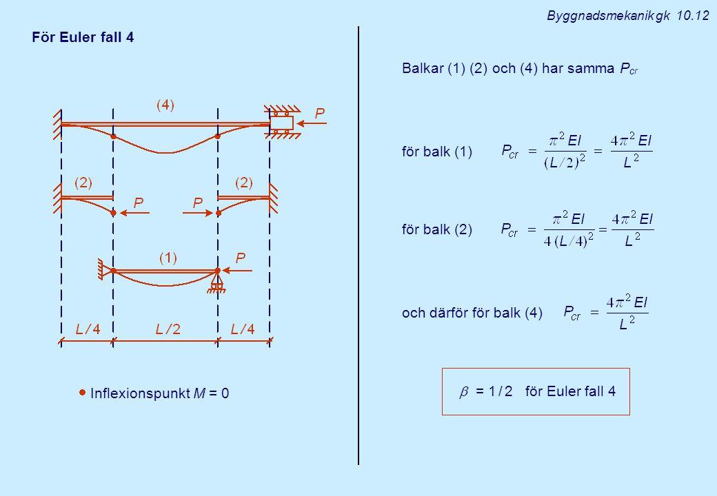 Byggnadsmekanik gk 10.12 För Euler fall 4  Inflexionspunkt M = 0 Balkar (1) (2) och (4) har samma P cr för balk (1) för balk (2) och därför för balk
