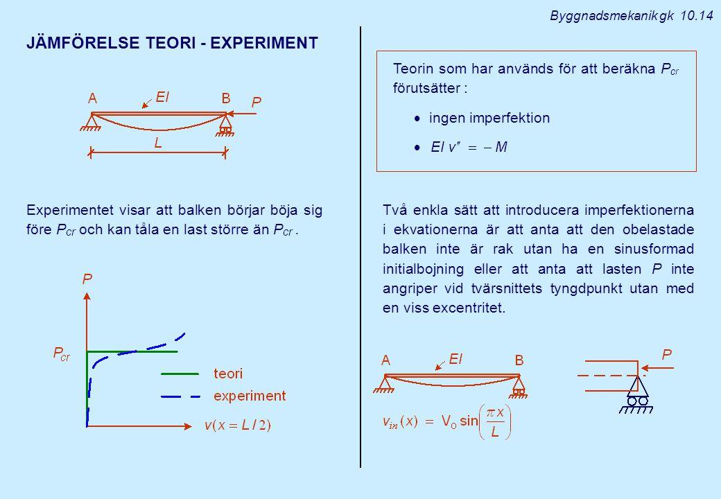 Byggnadsmekanik gk 10.14 JÄMFÖRELSE TEORI - EXPERIMENT Experimentet visar att balken börjar böja sig före P cr och kan tåla en last större än P cr. Te