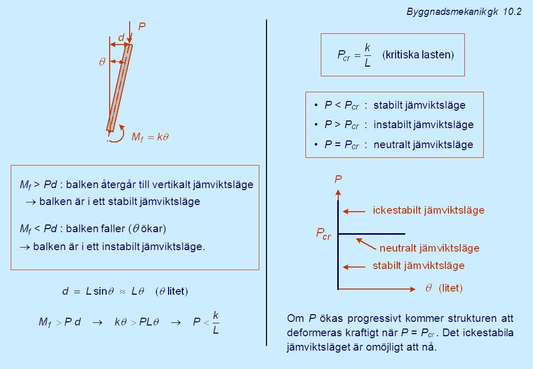 Byggnadsmekanik gk 10.2 M f > Pd : balken återgår till vertikalt jämviktsläge  balken är i ett stabilt jämviktsläge M f < Pd : balken faller (  ökar